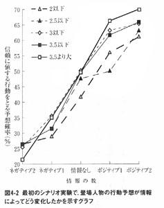 図:山岸俊男『安心社会から信頼社会へ』(講談社現代新書、1999年) P118の図4-2