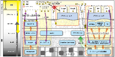 ised2.0:情報社会の層構造